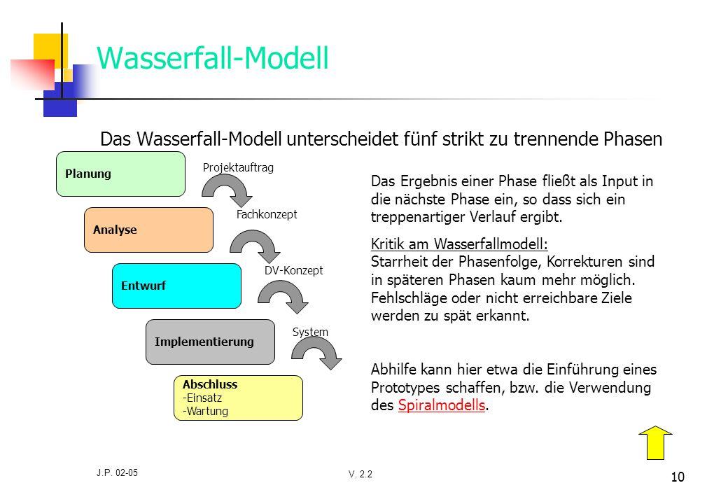Das Wasserfall-Modell unterscheidet fünf strikt zu trennende Phasen
