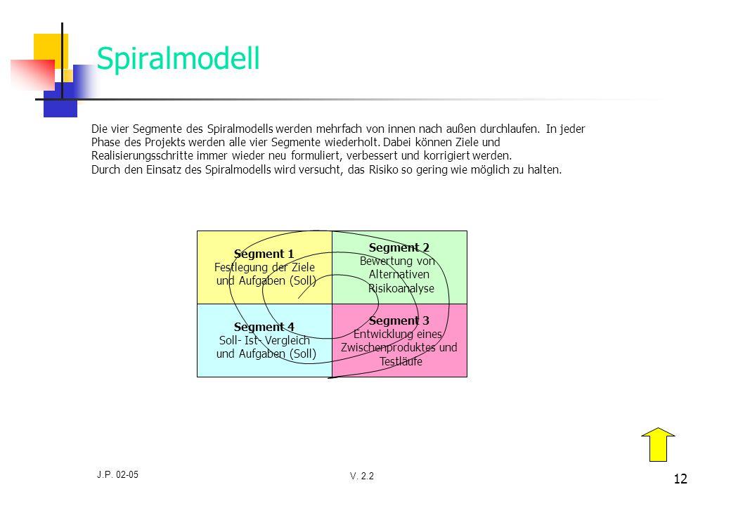 Spiralmodell