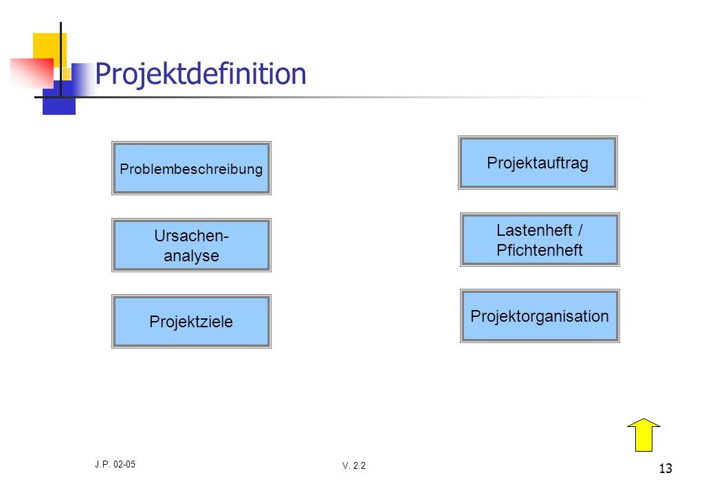 Projektdefinition Projektauftrag Lastenheft / Ursachen- Pfichtenheft