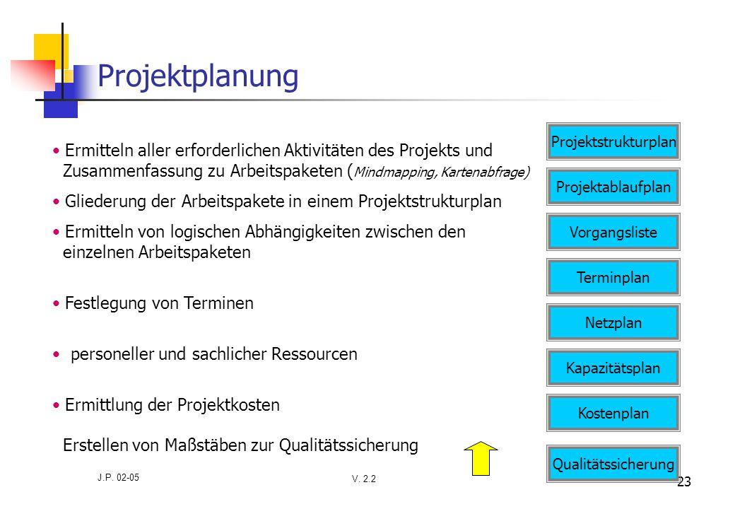 Projektplanung Projektstrukturplan.