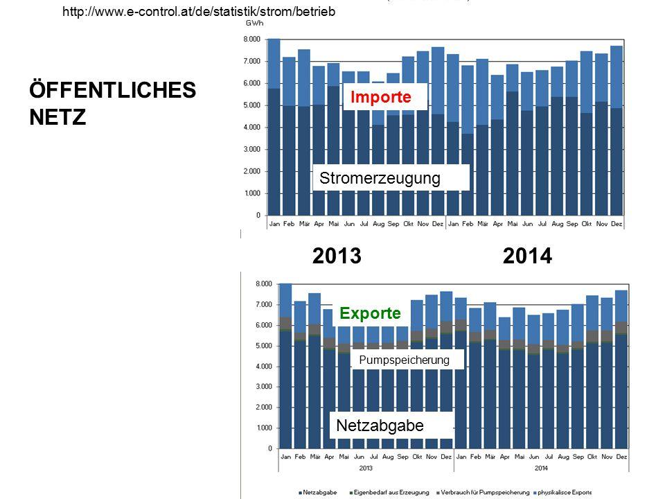 ÖFFENTLICHES NETZ 2013 2014 Importe Stromerzeugung Exporte Netzabgabe