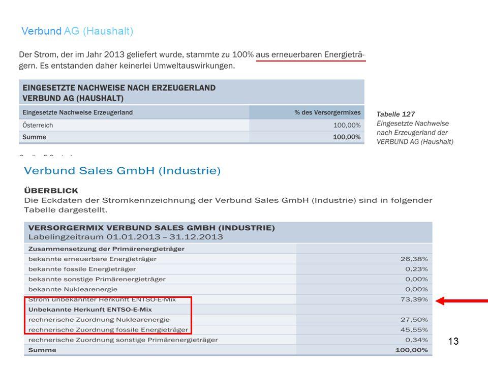 Verbund AG (Haushalt)