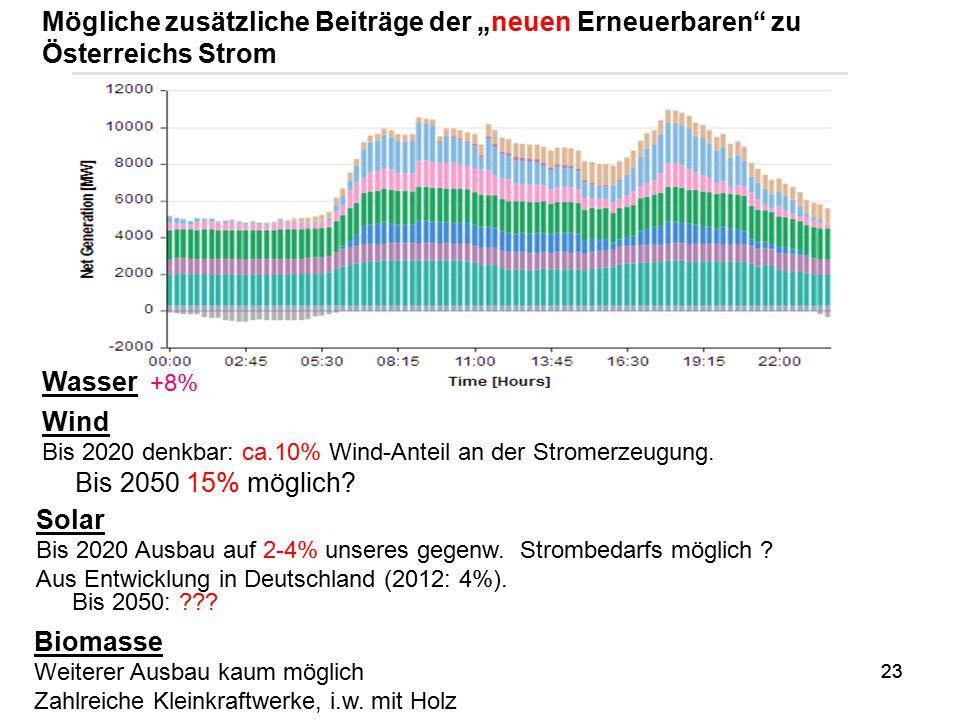 """Mögliche zusätzliche Beiträge der """"neuen Erneuerbaren zu Österreichs Strom"""