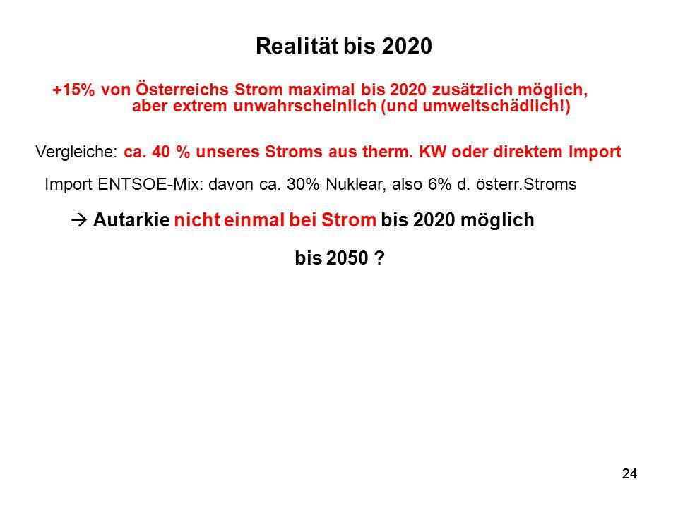  Autarkie nicht einmal bei Strom bis 2020 möglich