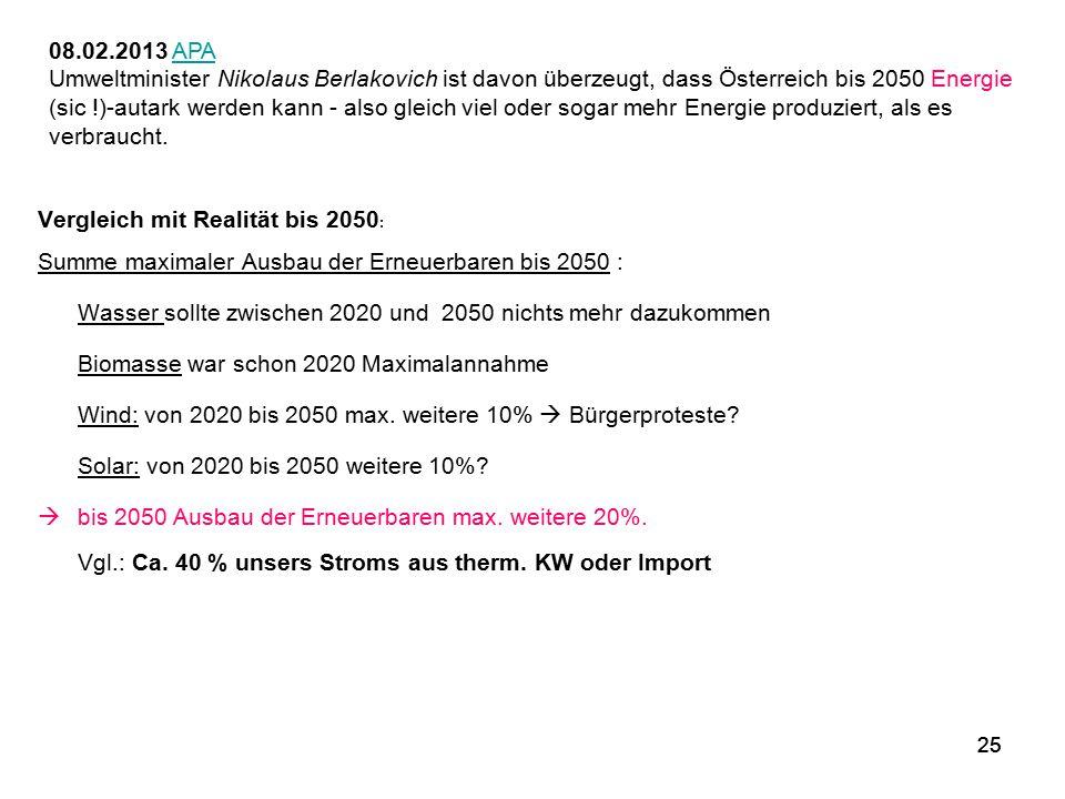 Vergleich mit Realität bis 2050: