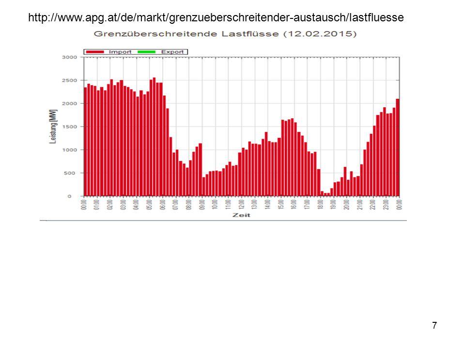 http://www.apg.at/de/markt/grenzueberschreitender-austausch/lastfluesse