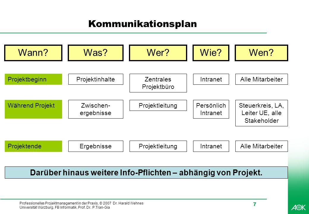 Darüber hinaus weitere Info-Pflichten – abhängig von Projekt.