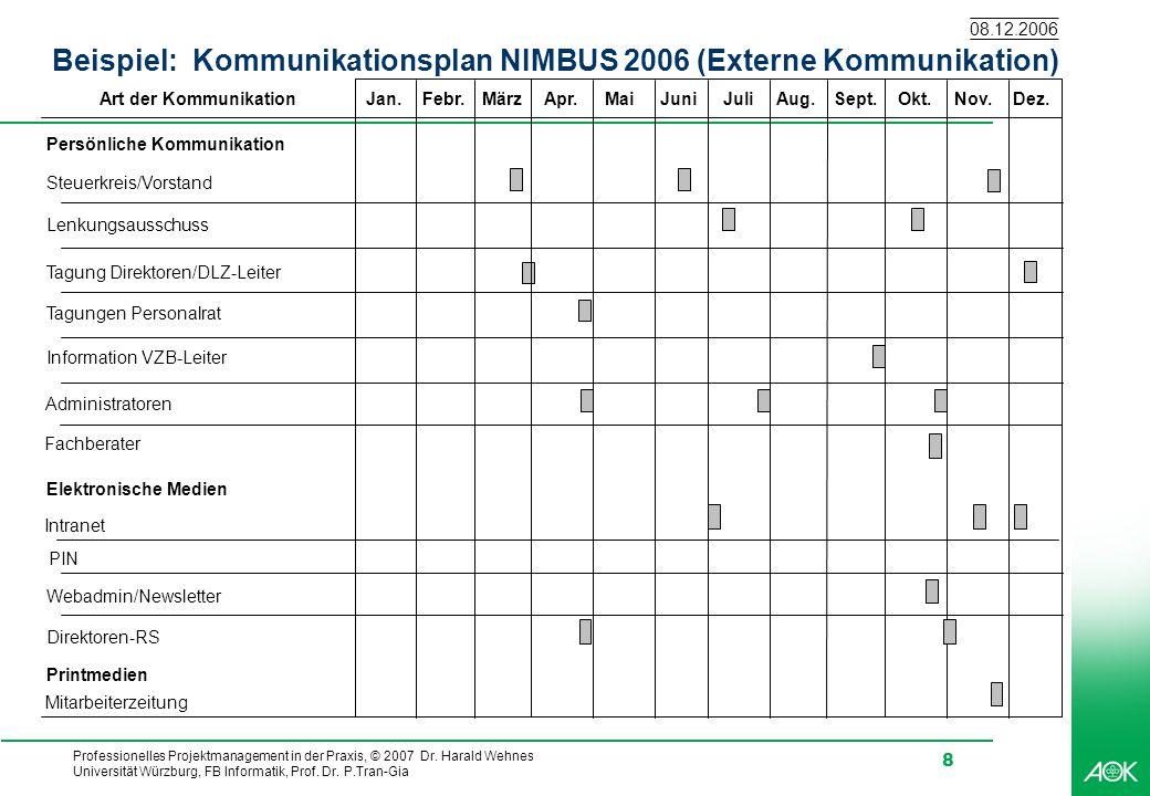 Beispiel: Kommunikationsplan NIMBUS 2006 (Externe Kommunikation)