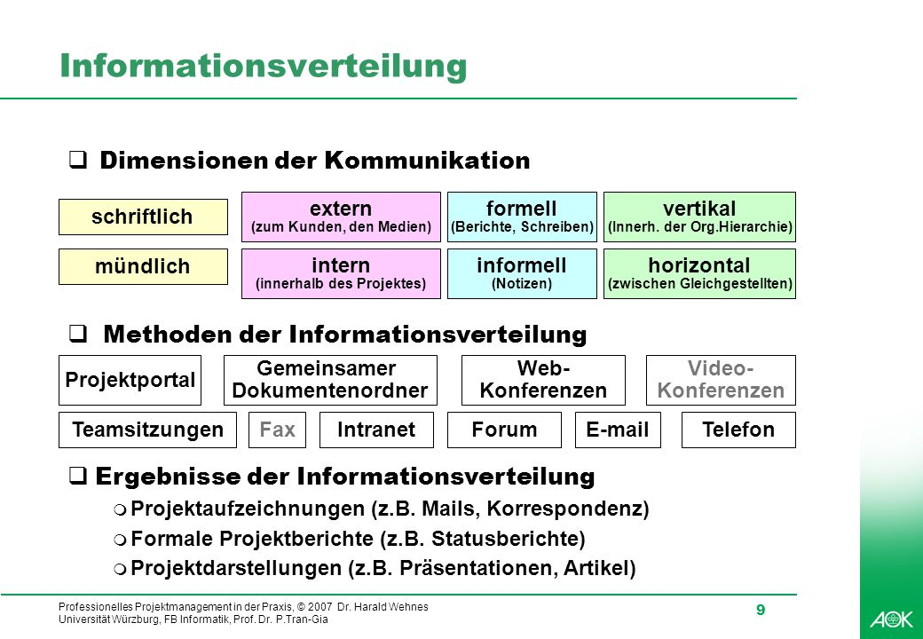 Informationsverteilung