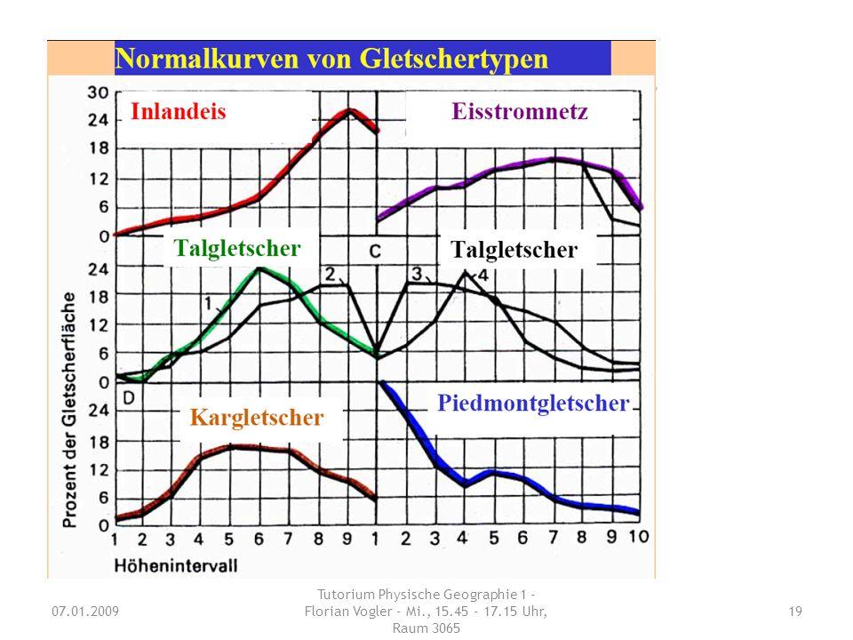 Schnee/Gletscher geomorphologisch: thermisch (Fließgeschwindigkeit V):