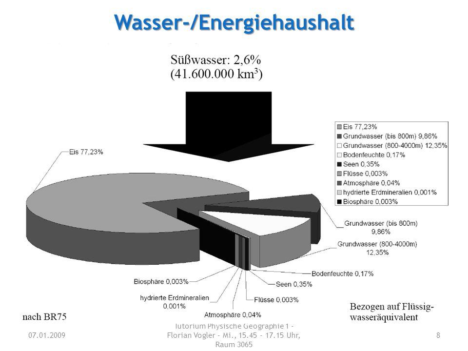 Wasser-/Energiehaushalt