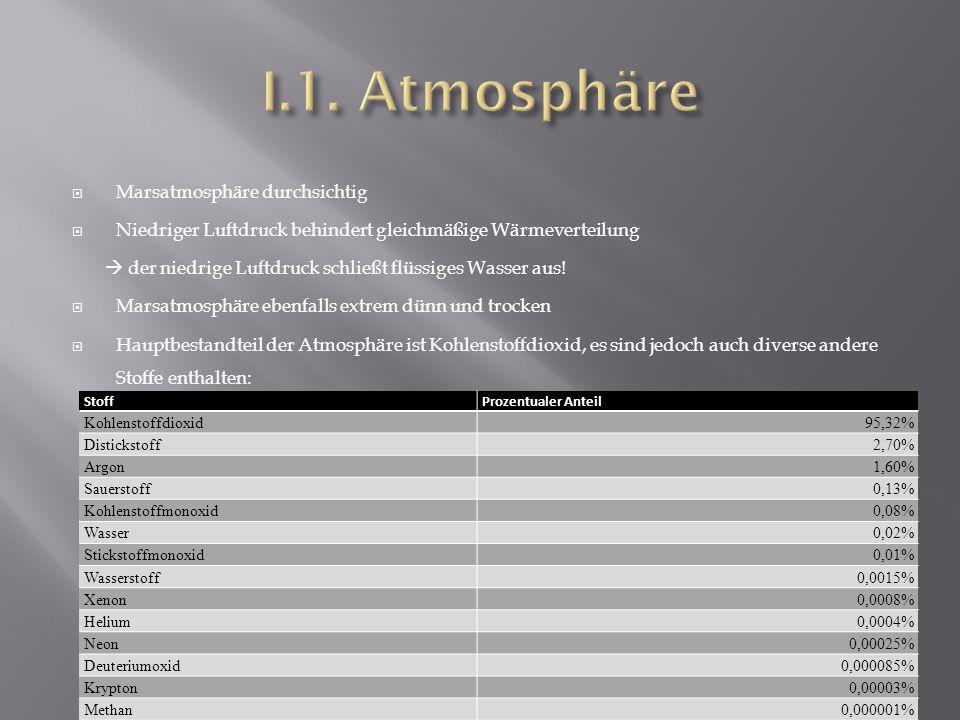 I.1. Atmosphäre Marsatmosphäre durchsichtig