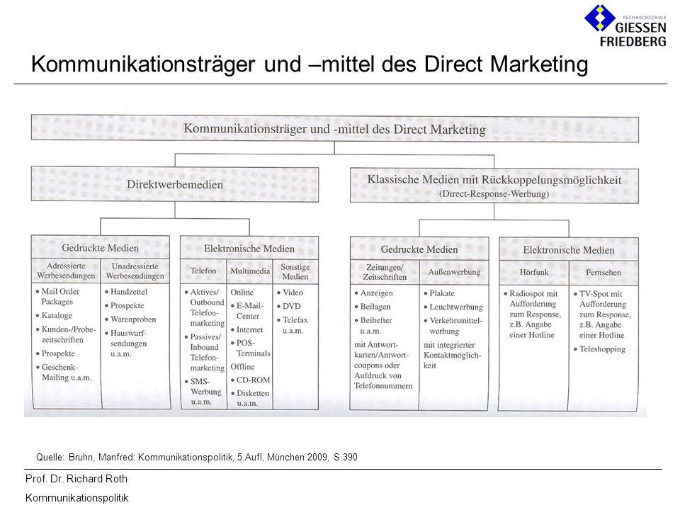 Kommunikationsträger und –mittel des Direct Marketing