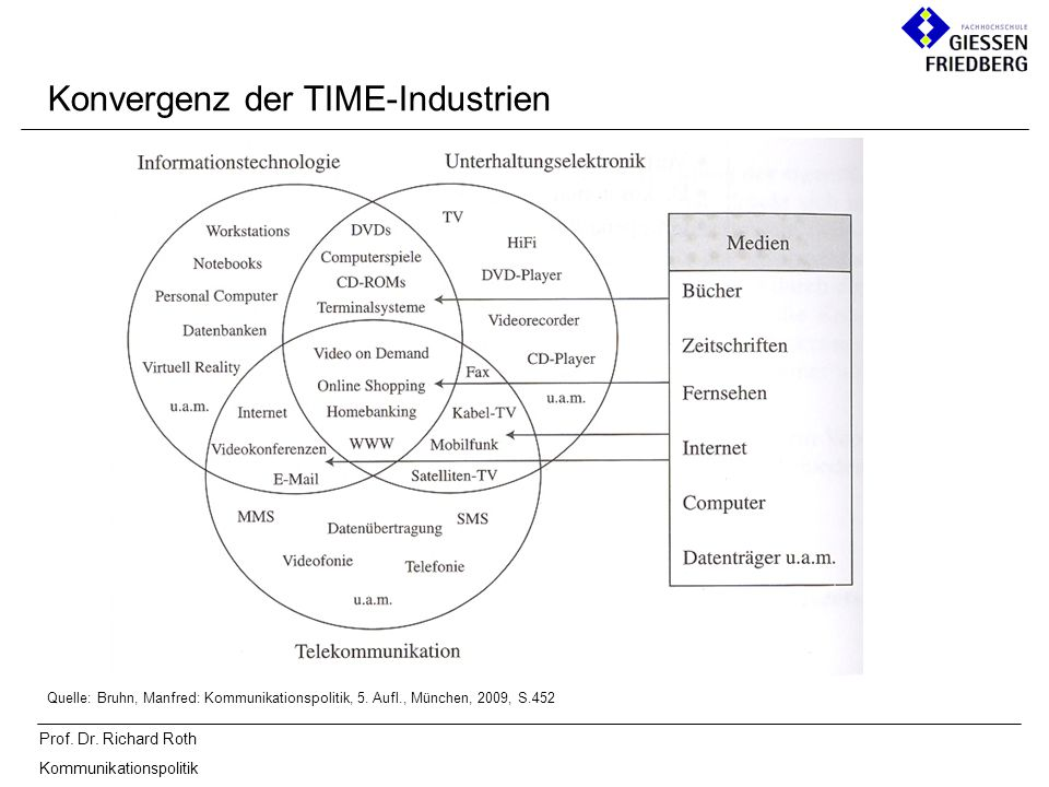 Konvergenz der TIME-Industrien