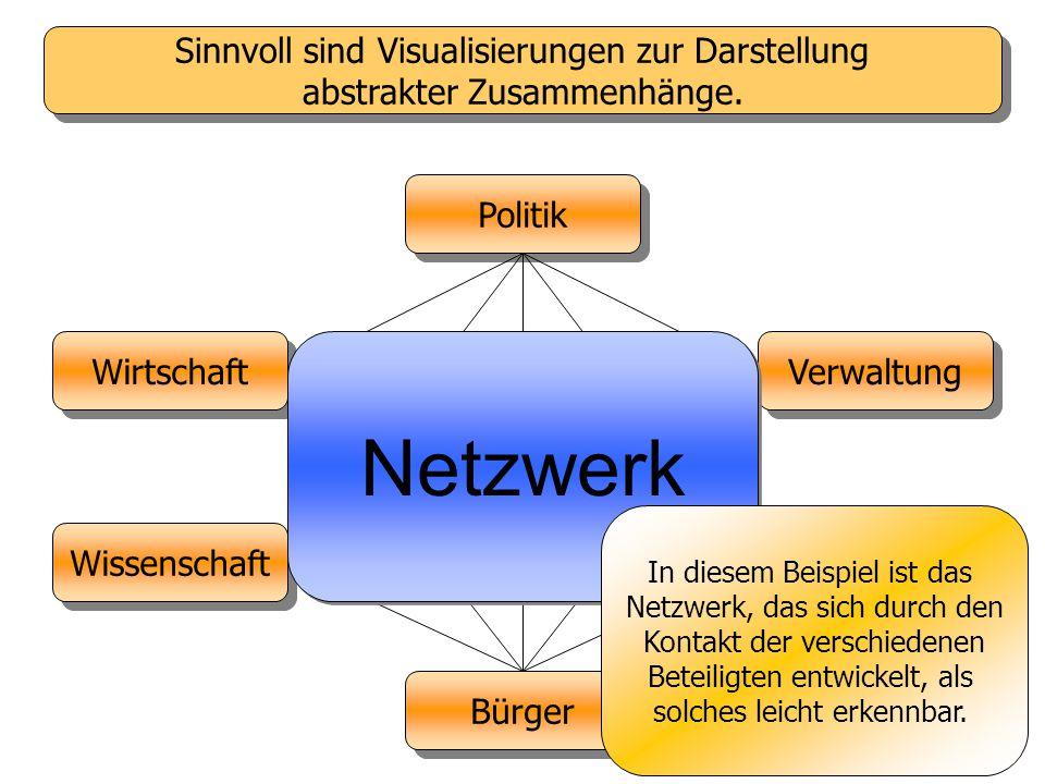 Sinnvoll sind Visualisierungen zur Darstellung abstrakter Zusammenhänge.