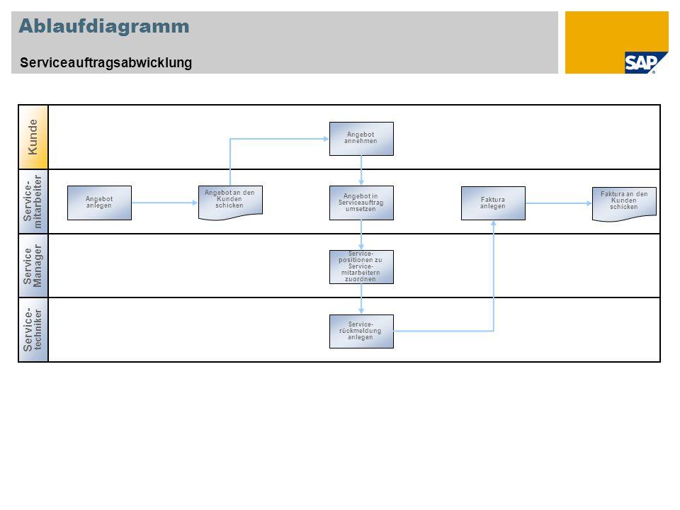 Ablaufdiagramm Serviceauftragsabwicklung Kunde Service-techniker