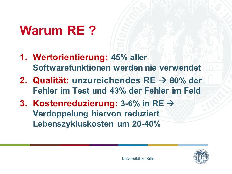 Warum RE Wertorientierung: 45% aller Softwarefunktionen werden nie verwendet.