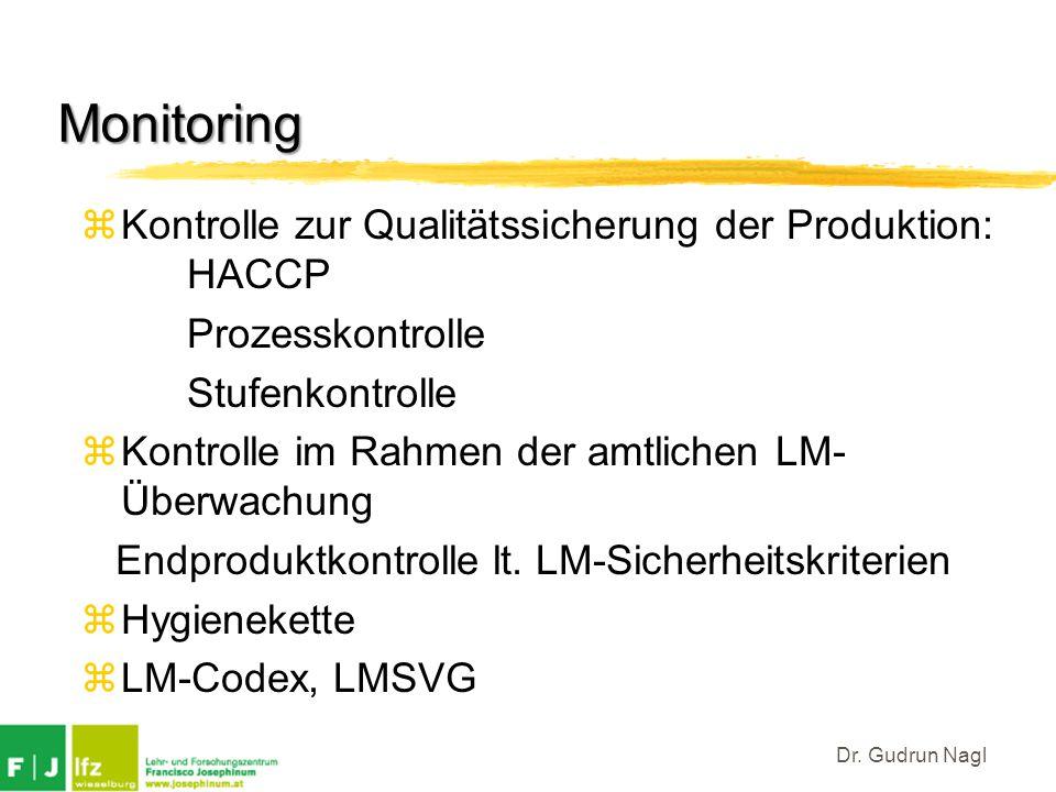 Monitoring Kontrolle zur Qualitätssicherung der Produktion: HACCP