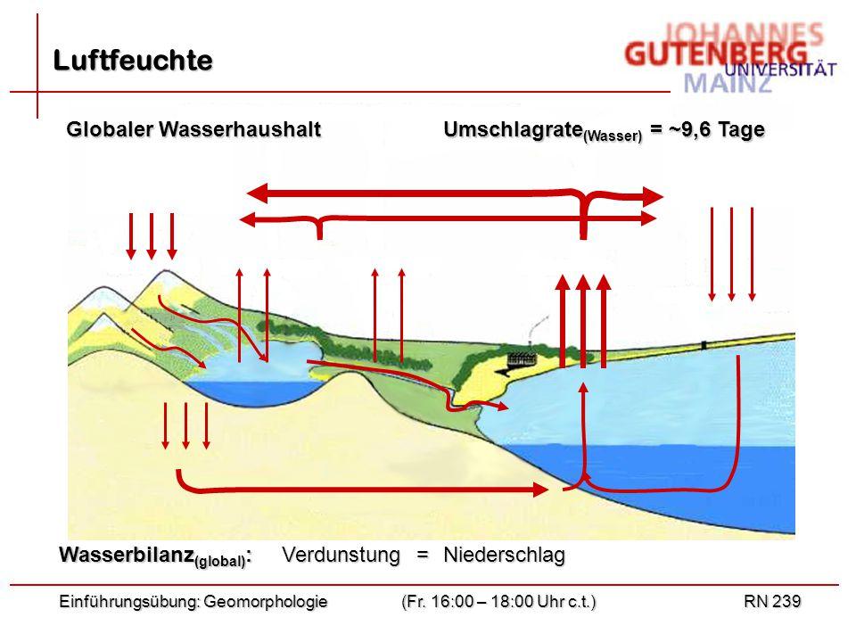 Luftfeuchte Globaler Wasserhaushalt Umschlagrate(Wasser) = ~9,6 Tage