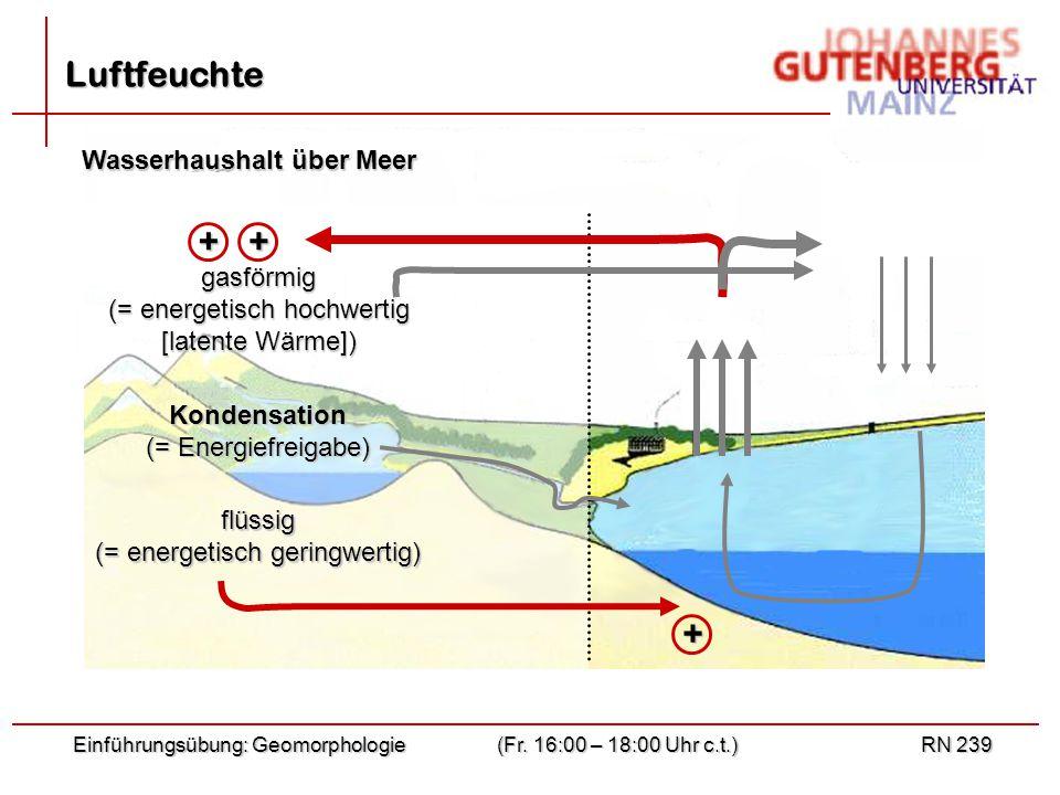 Luftfeuchte + + + Wasserhaushalt über Meer gasförmig