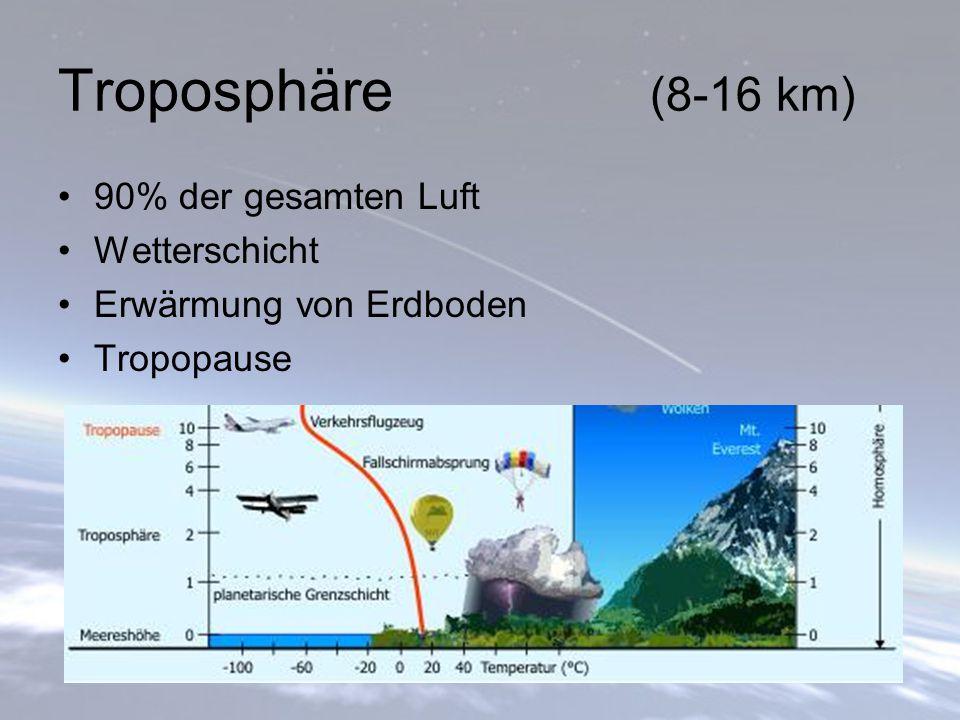 Troposphäre (8-16 km) 90% der gesamten Luft Wetterschicht