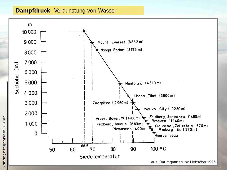 Dampfdruck Verdunstung von Wasser