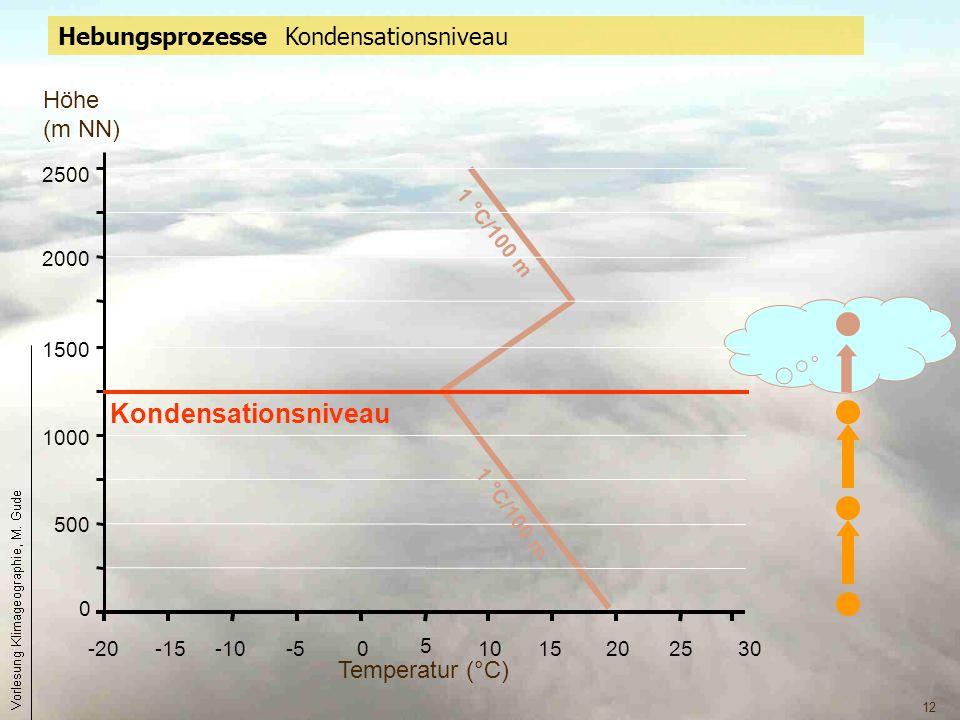 Kondensationsniveau Hebungsprozesse Kondensationsniveau Höhe (m NN)