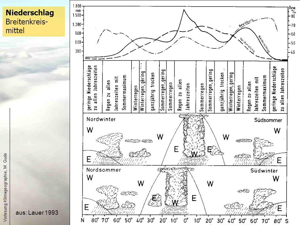 Niederschlag Breitenkreis-mittel