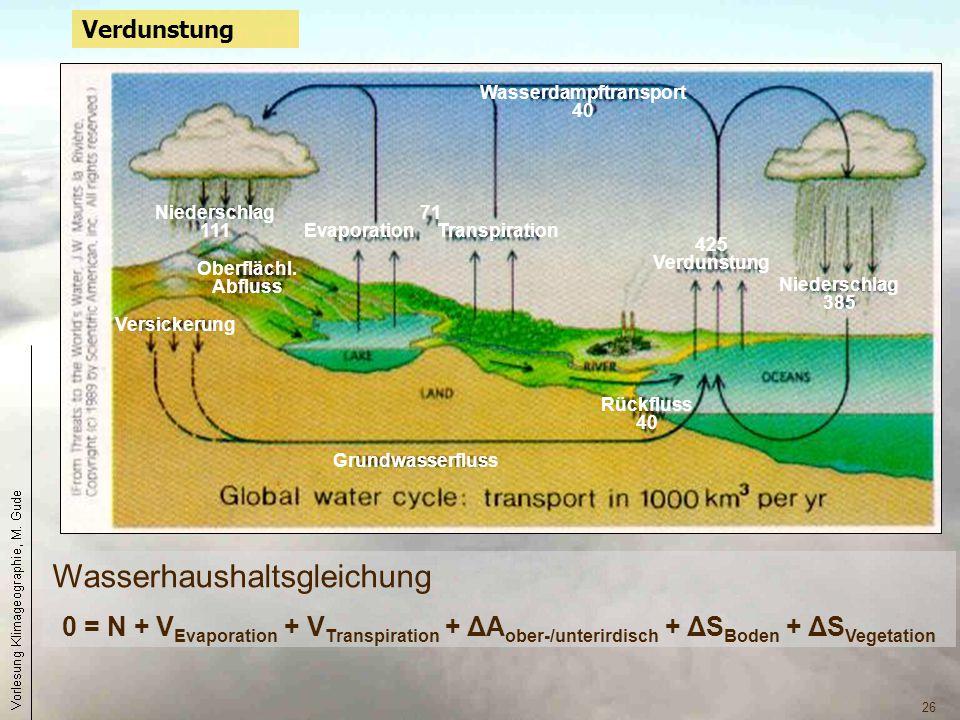 Wasserdampftransport Evaporation Transpiration