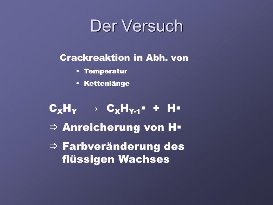 Der Versuch CXHY → CXHY-1 + H Anreicherung von H
