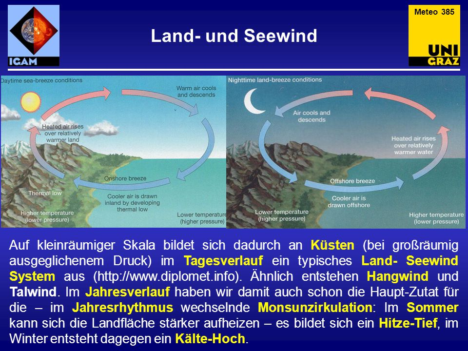 Meteo 385 Land- und Seewind.