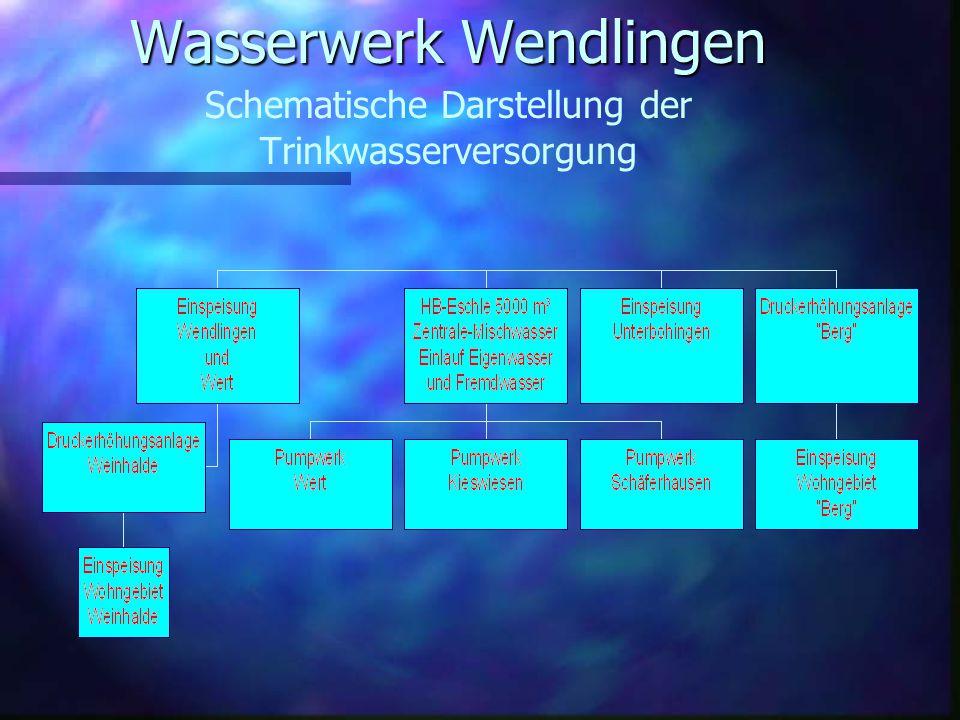Wasserwerk Wendlingen Schematische Darstellung der Trinkwasserversorgung