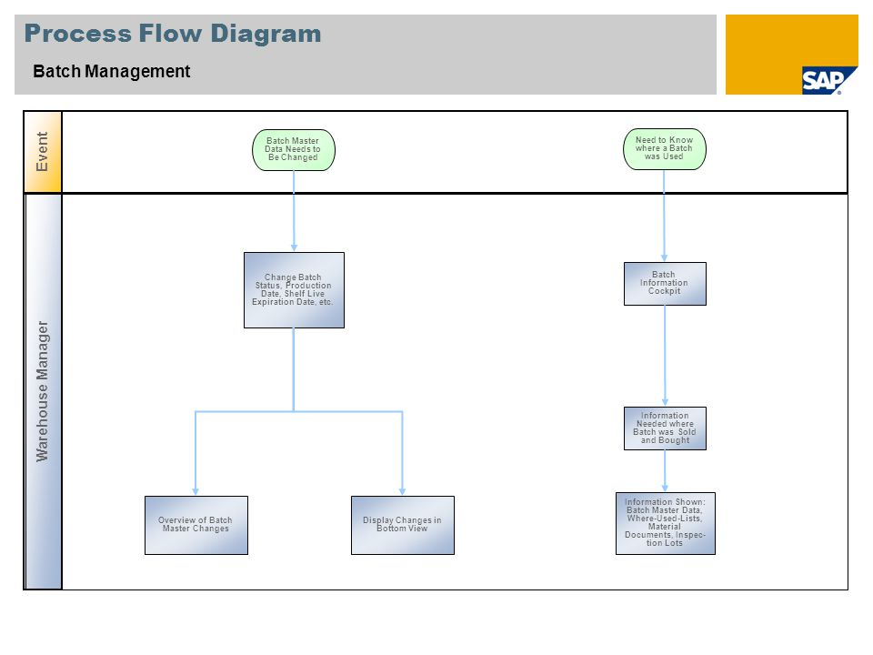Process Flow Diagram Batch Management Event Warehouse Manager