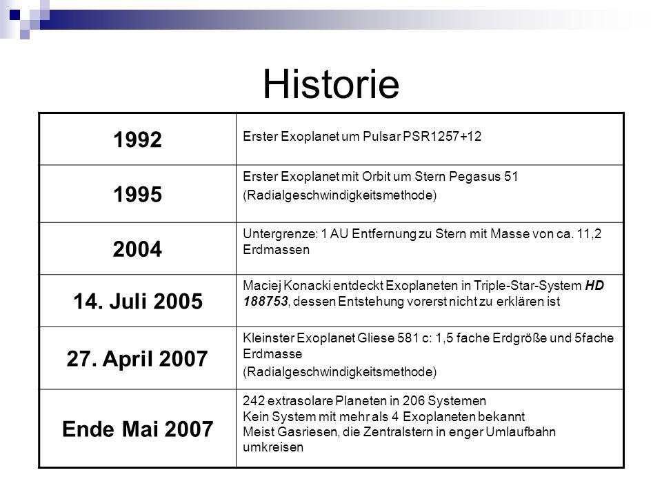 Historie 1992 1995 2004 14. Juli 2005 27. April 2007 Ende Mai 2007