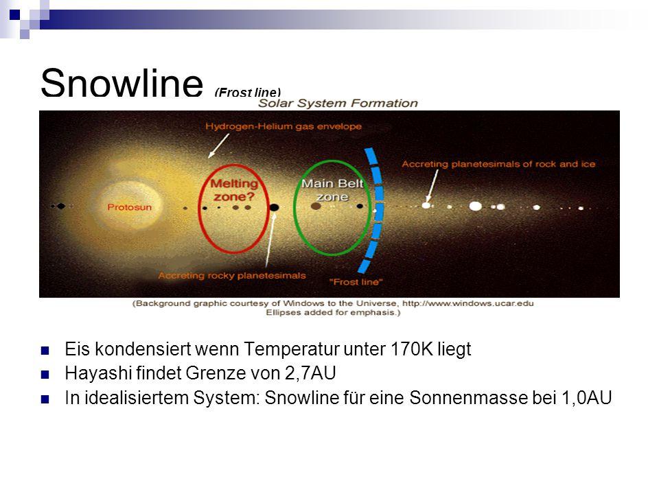 Snowline (Frost line) Eis kondensiert wenn Temperatur unter 170K liegt