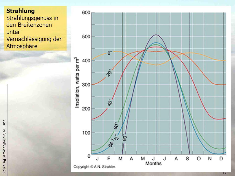 Strahlung Strahlungsgenuss in den Breitenzonen