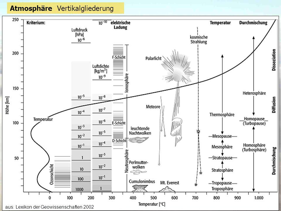 Atmosphäre Vertikalgliederung