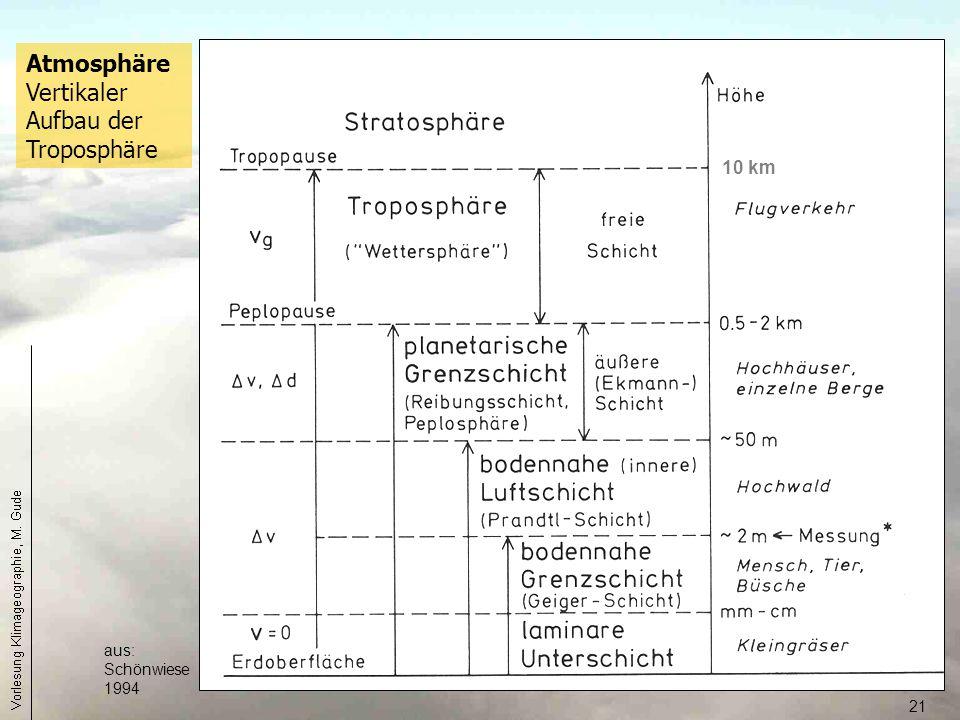 Atmosphäre Vertikaler Aufbau der Troposphäre