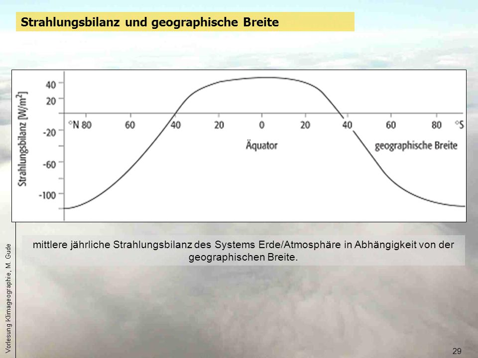 Strahlungsbilanz und geographische Breite