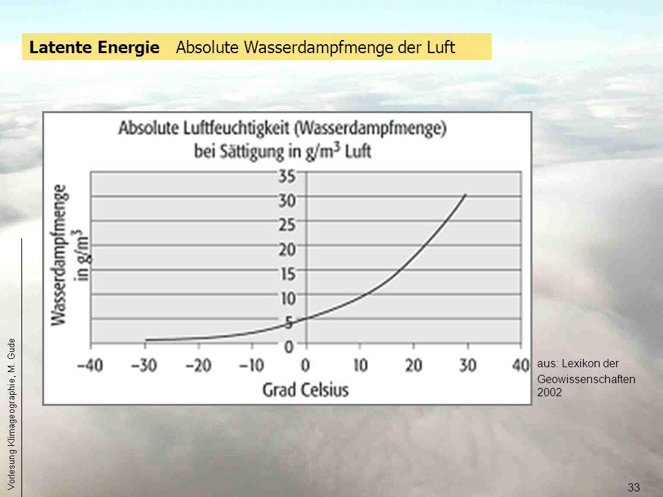 Latente Energie Absolute Wasserdampfmenge der Luft