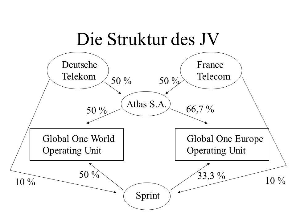 Die Struktur des JV Deutsche Telekom France Telecom 50 % 50 %