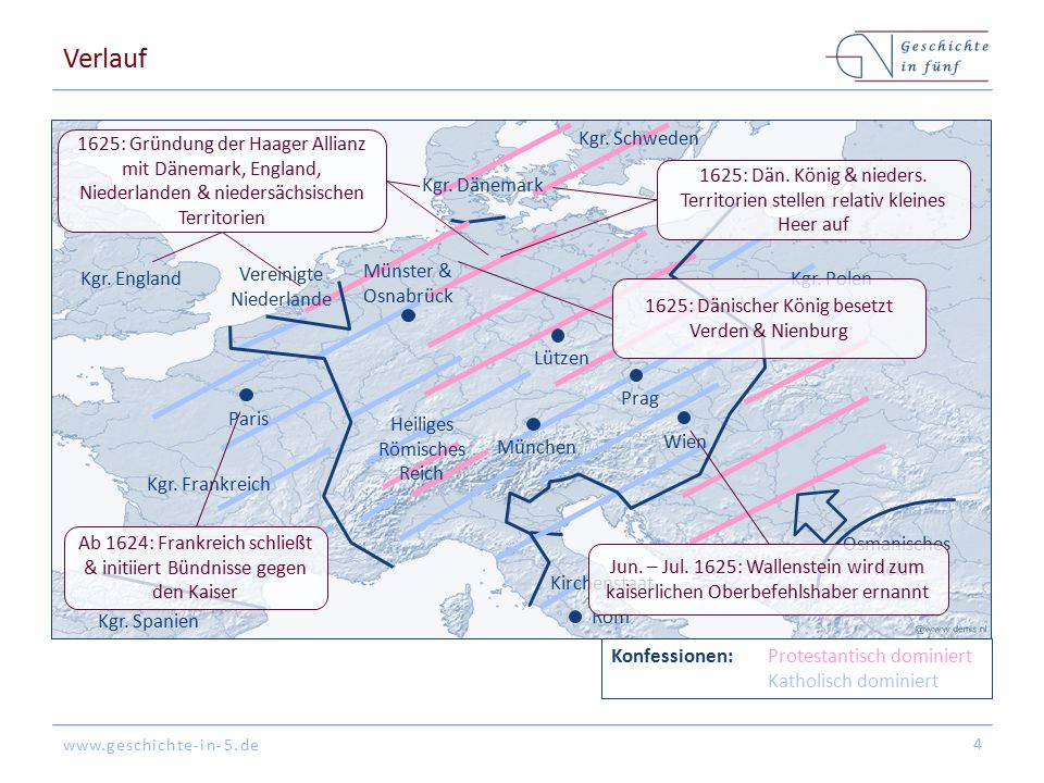 Verlauf Kgr. Schweden. 1625: Gründung der Haager Allianz mit Dänemark, England, Niederlanden & niedersächsischen Territorien.