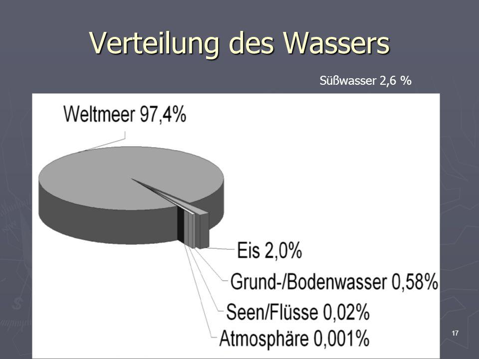 Verteilung des Wassers