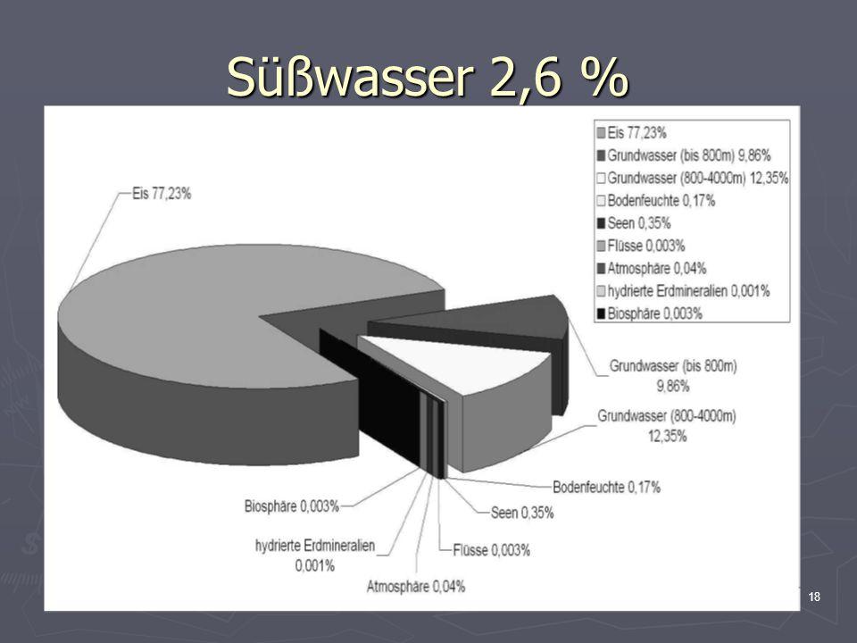 Süßwasser 2,6 %