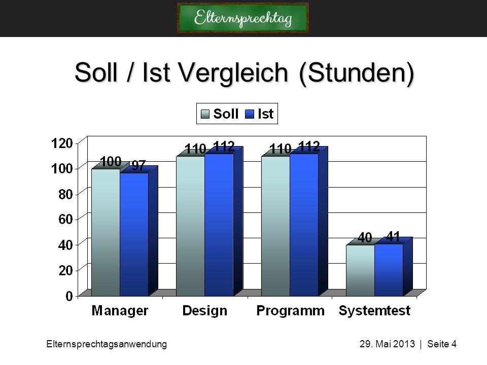 Soll / Ist Vergleich (Stunden)