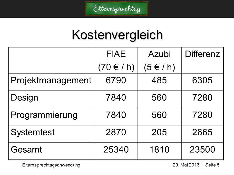 Kostenvergleich FIAE (70 € / h) Azubi (5 € / h) Differenz