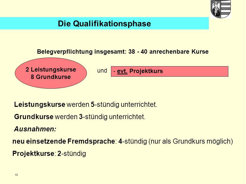 Belegverpflichtung insgesamt: 38 - 40 anrechenbare Kurse