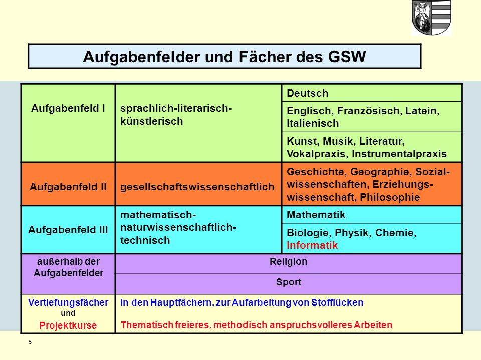 Aufgabenfelder und Fächer des GSW
