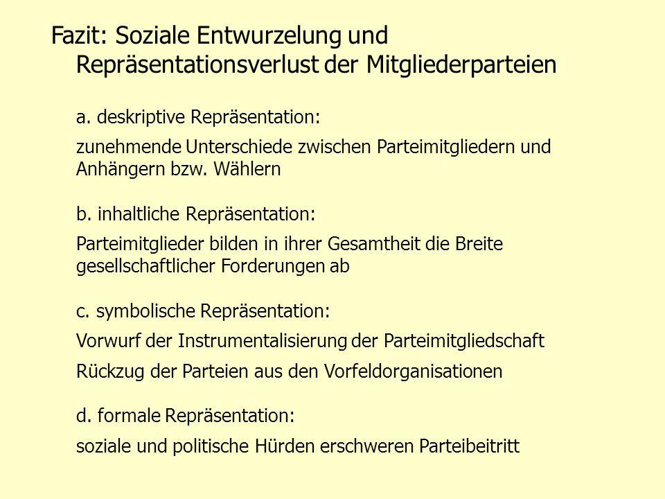 Fazit: Soziale Entwurzelung und Repräsentationsverlust der Mitgliederparteien