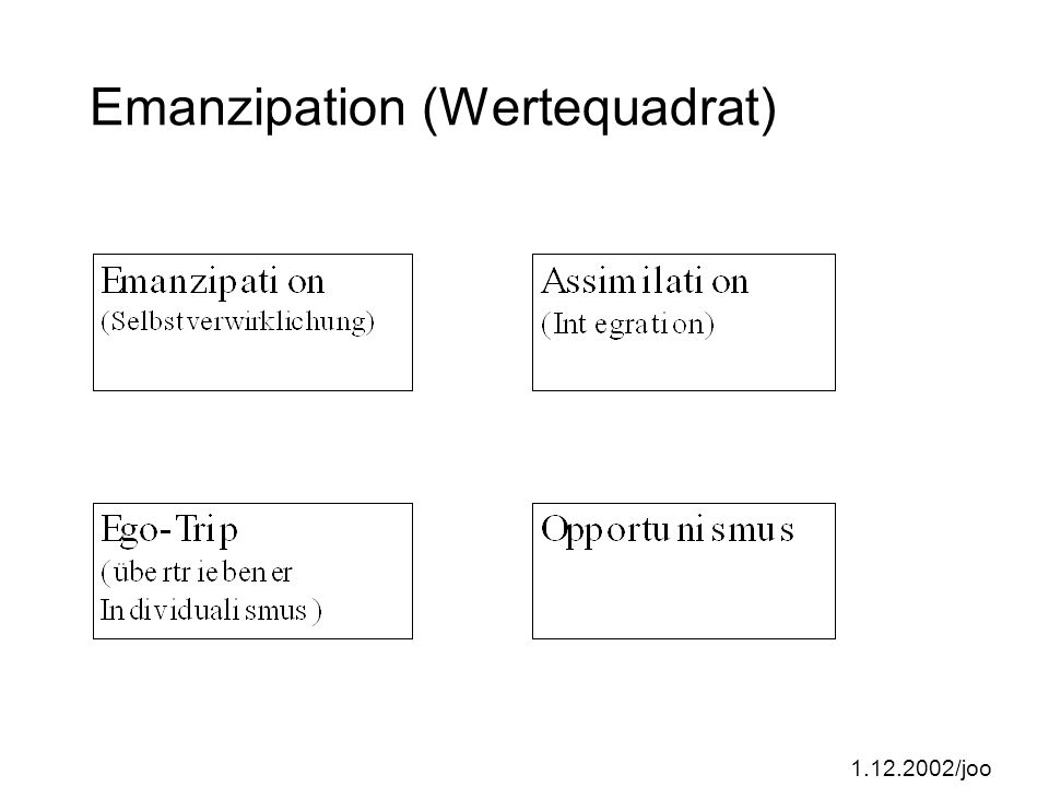 Emanzipation (Wertequadrat)